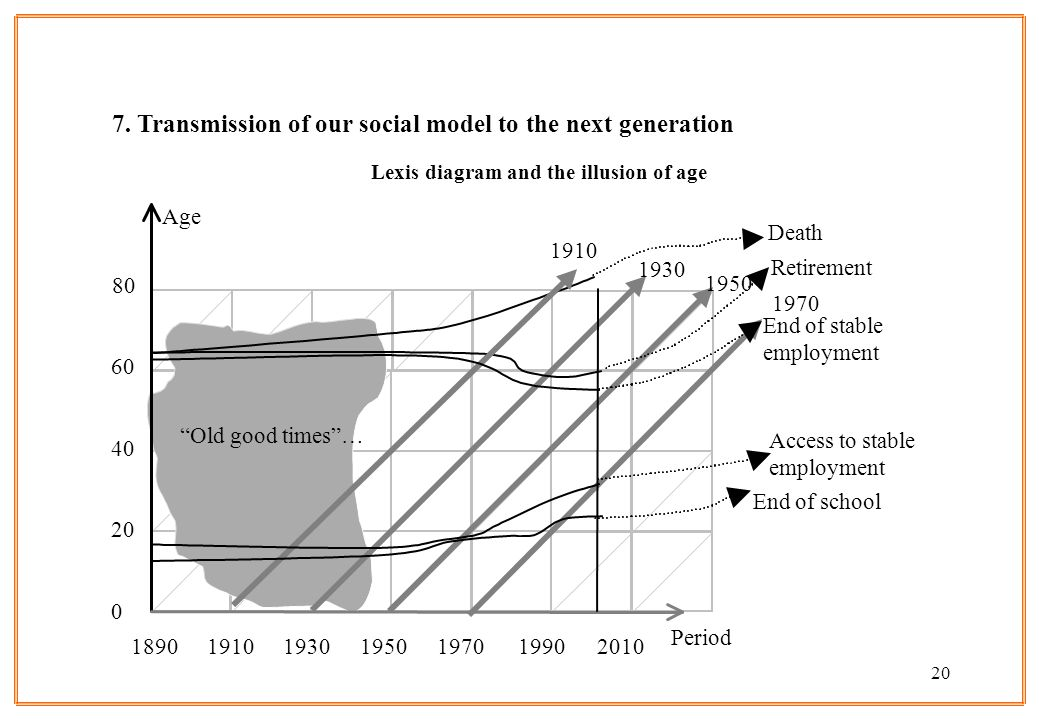 Lexis diagram and the illusion of age