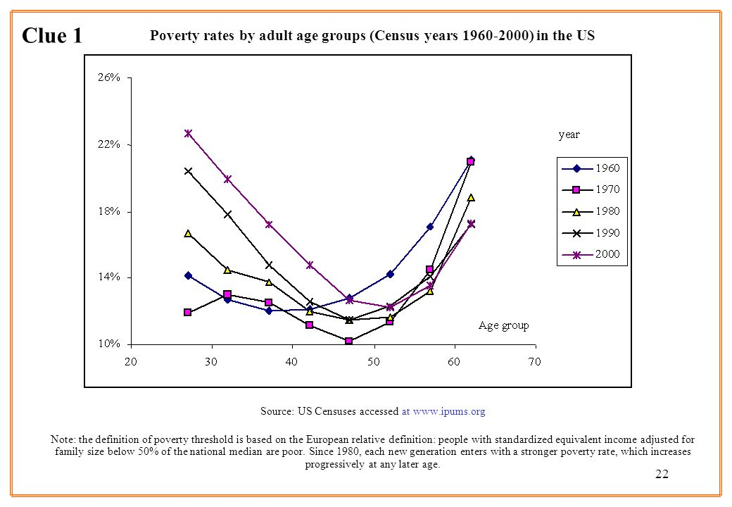 Poverty rates by adult age groups (Census years 1960-2000) in the US