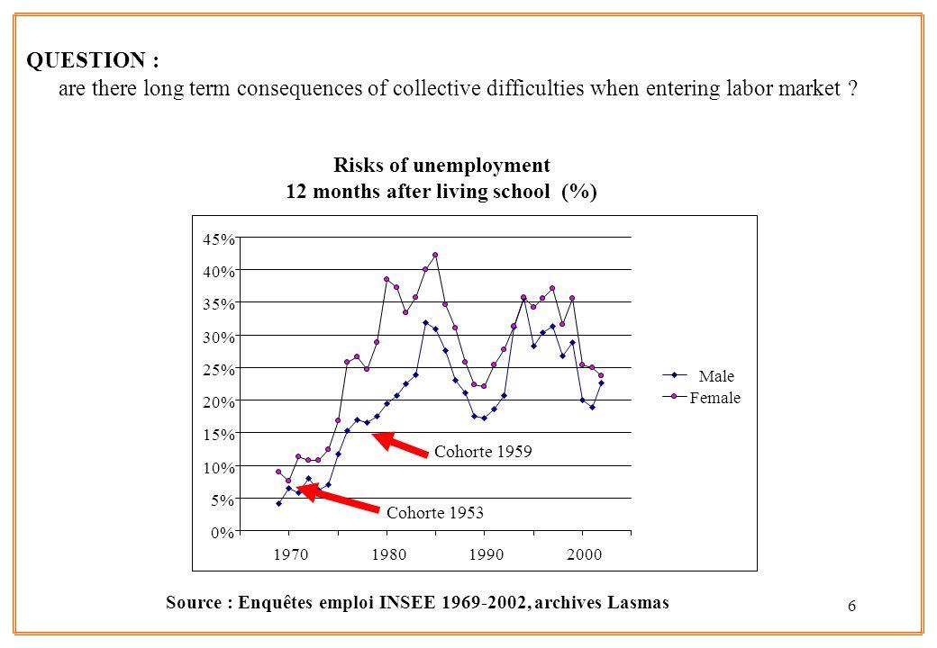Risks of unemployment 12 months after living school (%)