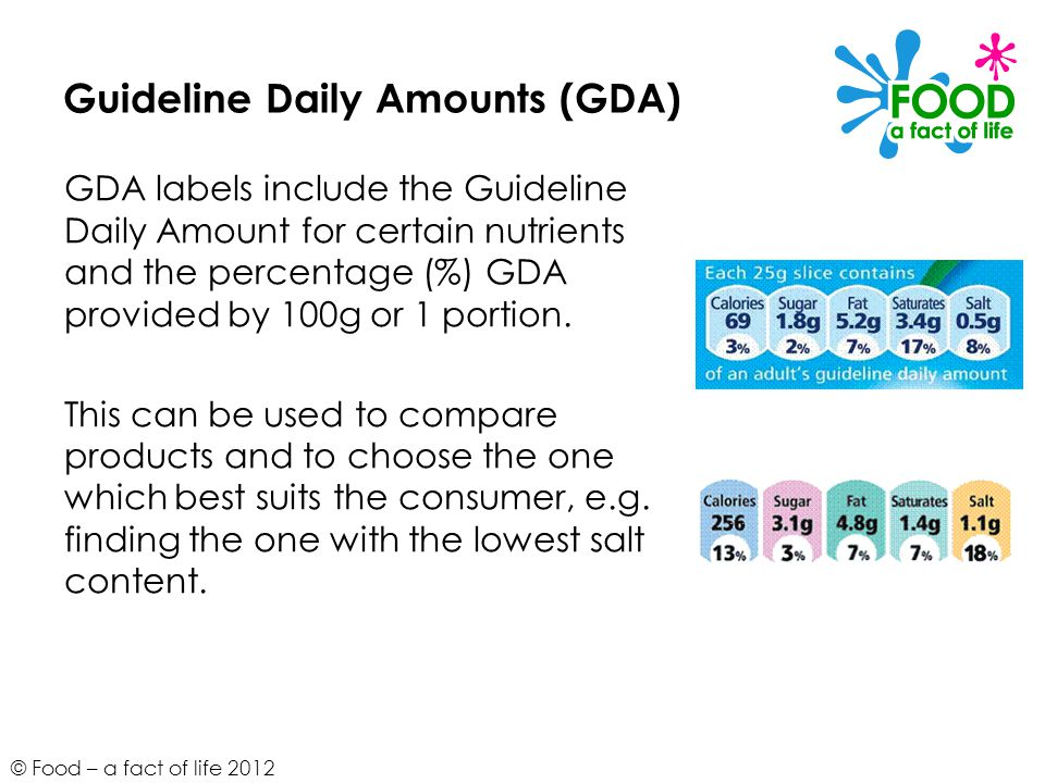 Guideline Daily Amounts (GDA)