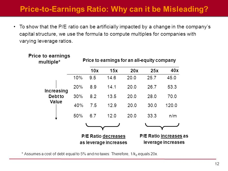 Price-to-Earnings Ratio: Why can it be Misleading