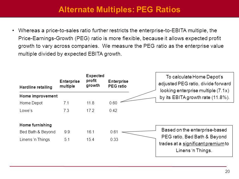 Alternate Multiples: PEG Ratios