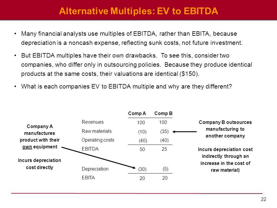 Alternative Multiples: EV to EBITDA