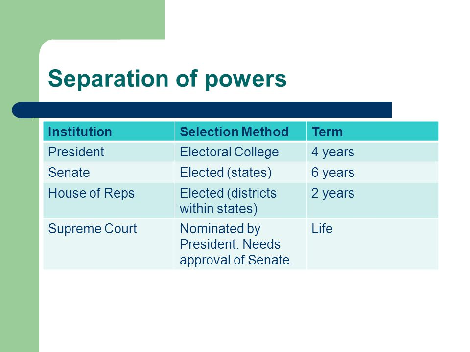 Separation of powers Institution Selection Method Term President