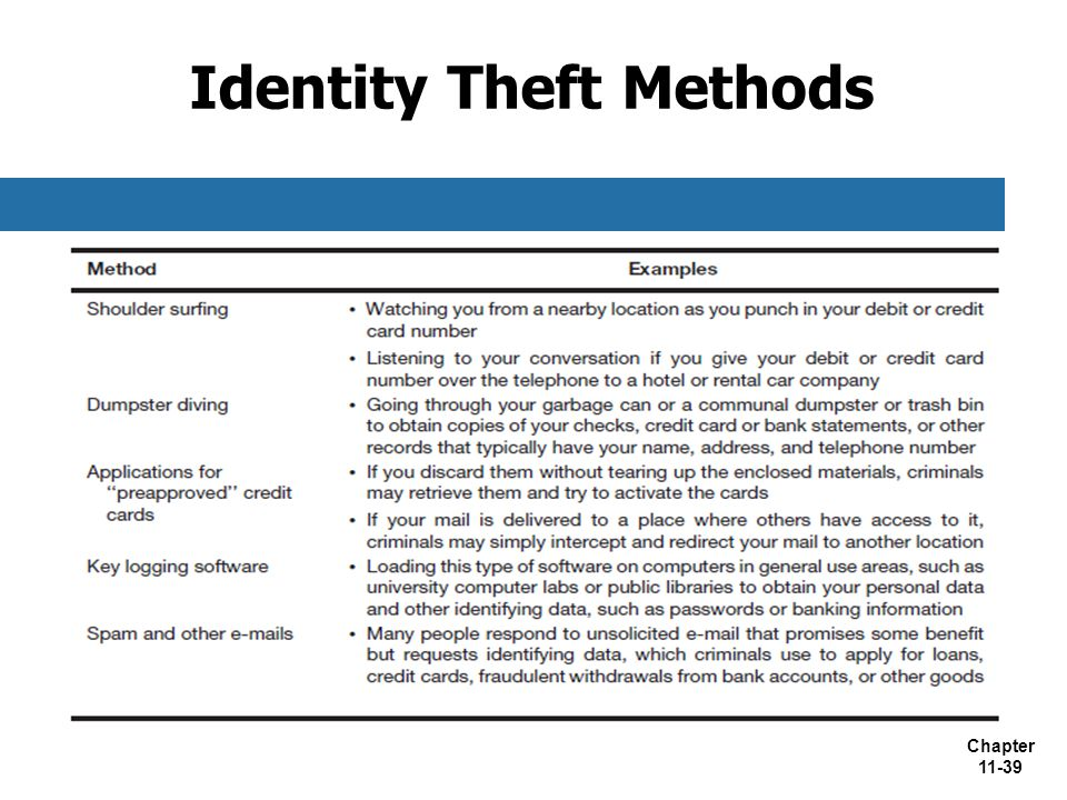 Identity Theft Methods