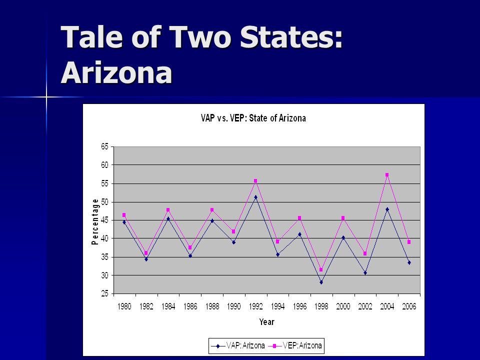 Tale of Two States: Arizona