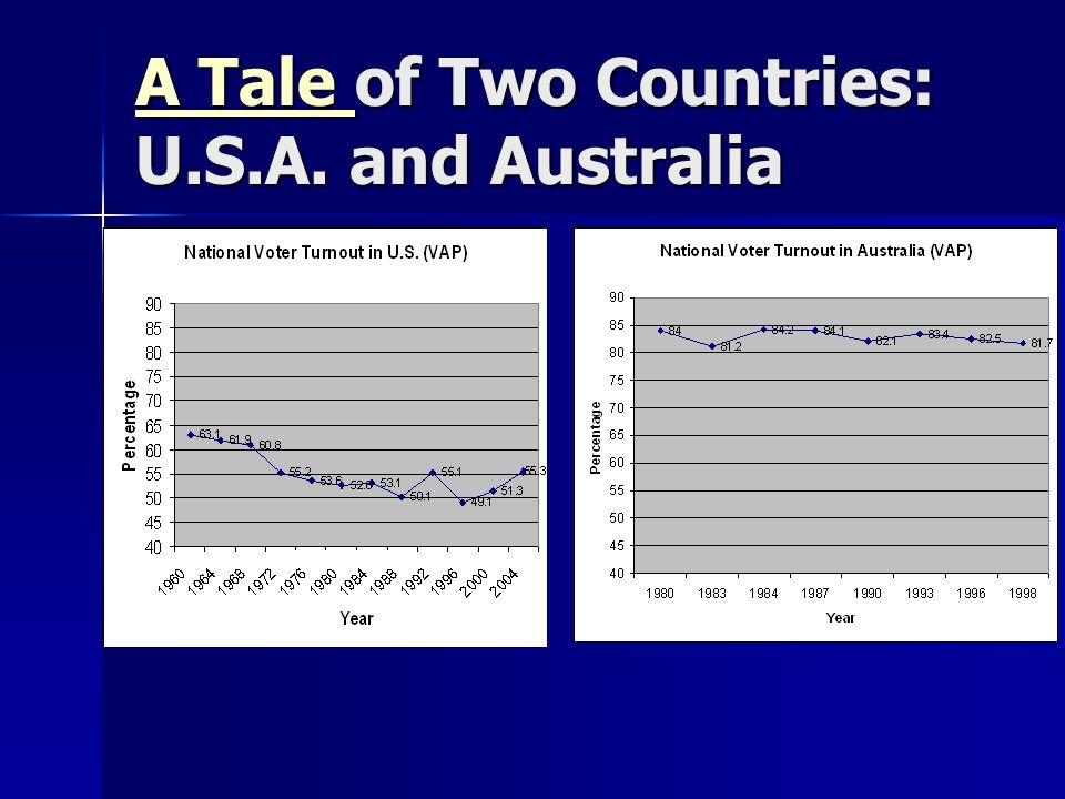 A Tale of Two Countries: U.S.A. and Australia