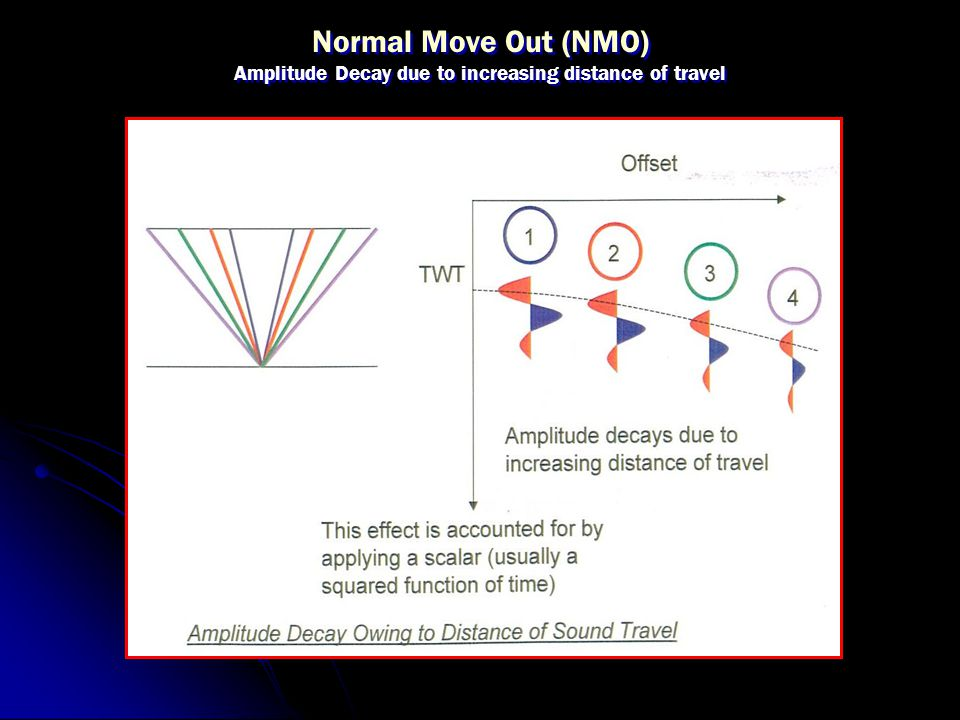 Normal Move Out (NMO) Amplitude Decay due to increasing distance of travel