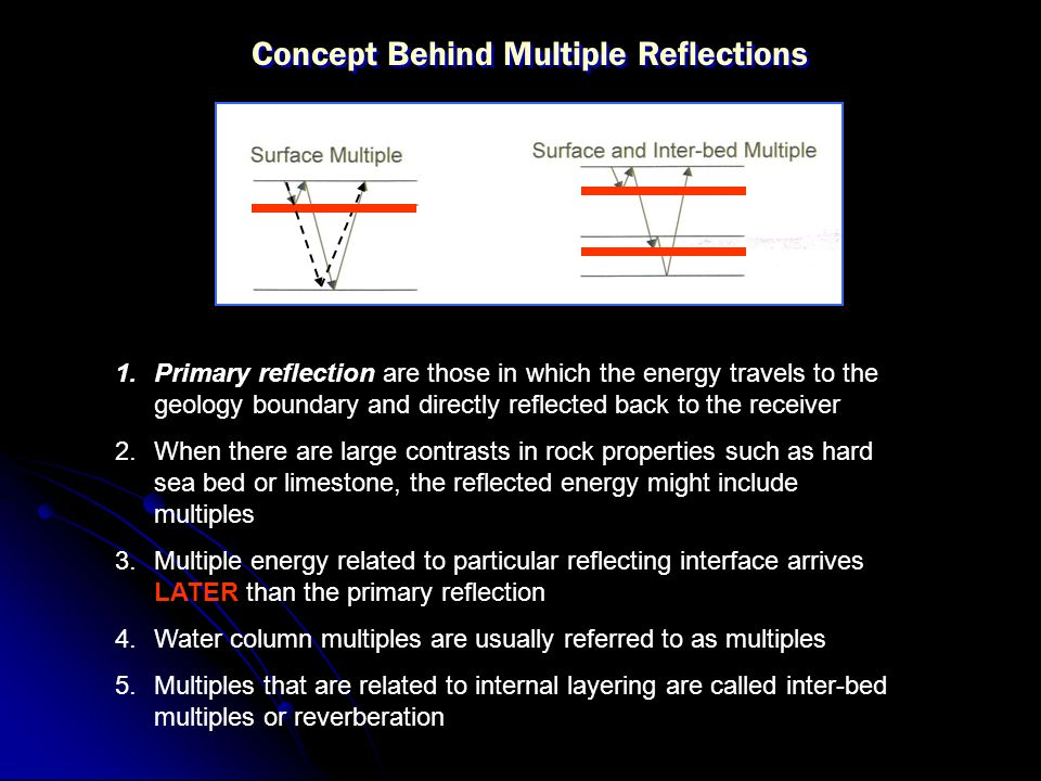 Concept Behind Multiple Reflections