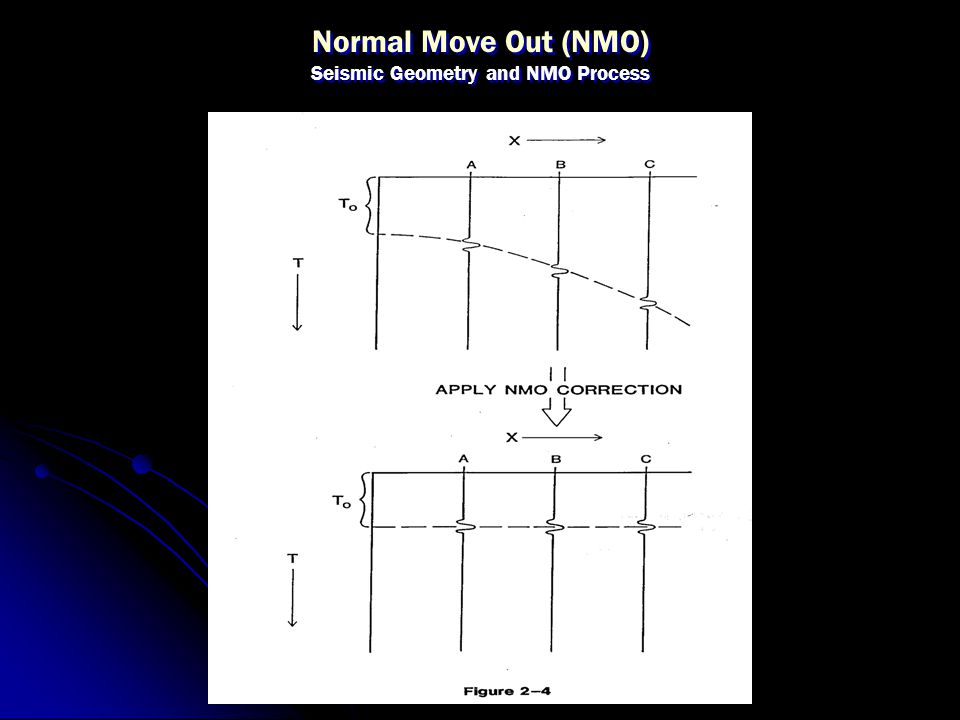 Normal Move Out (NMO) Seismic Geometry and NMO Process