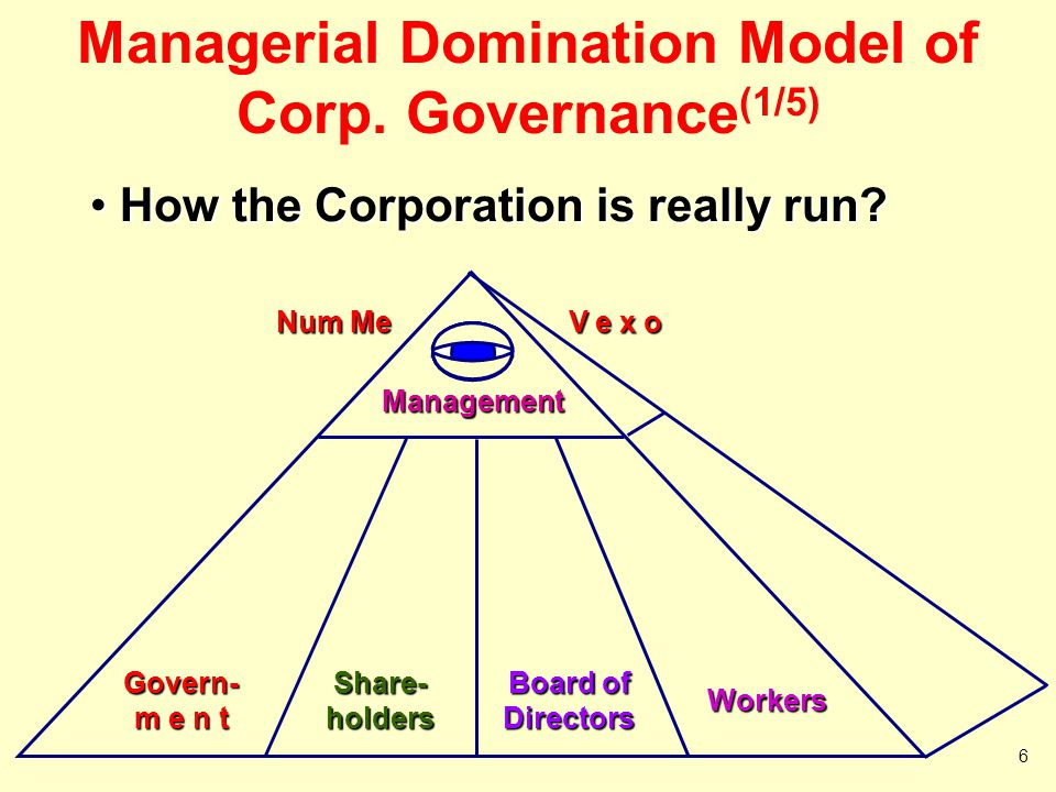 Managerial Domination Model of Corp. Governance(1/5)