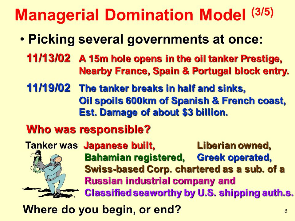 Managerial Domination Model (3/5)