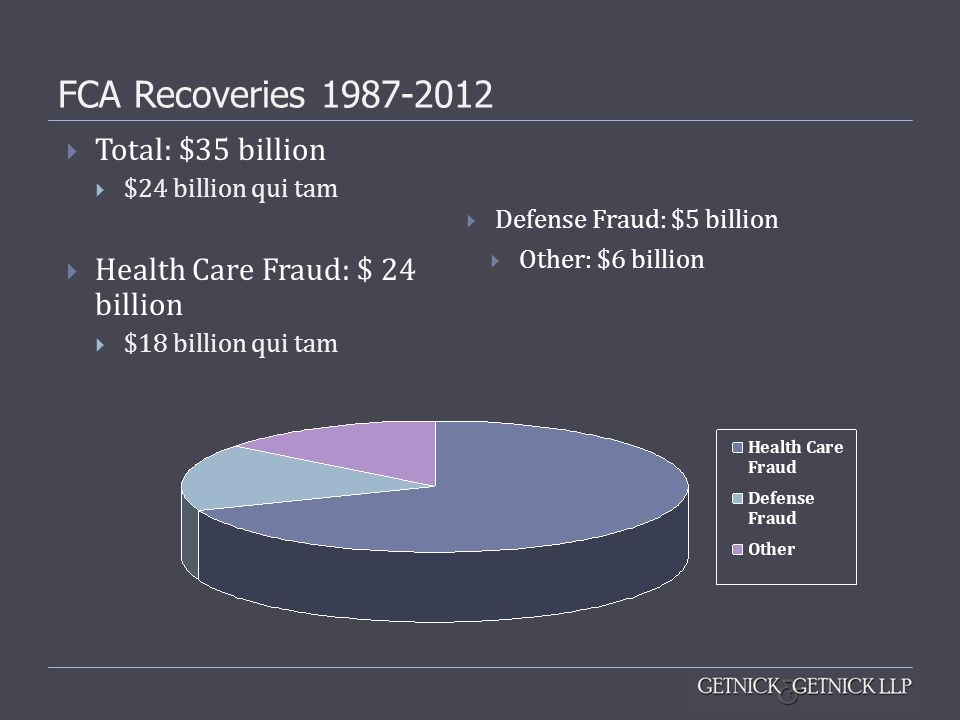 FCA Recoveries 1987-2012 Total: $35 billion
