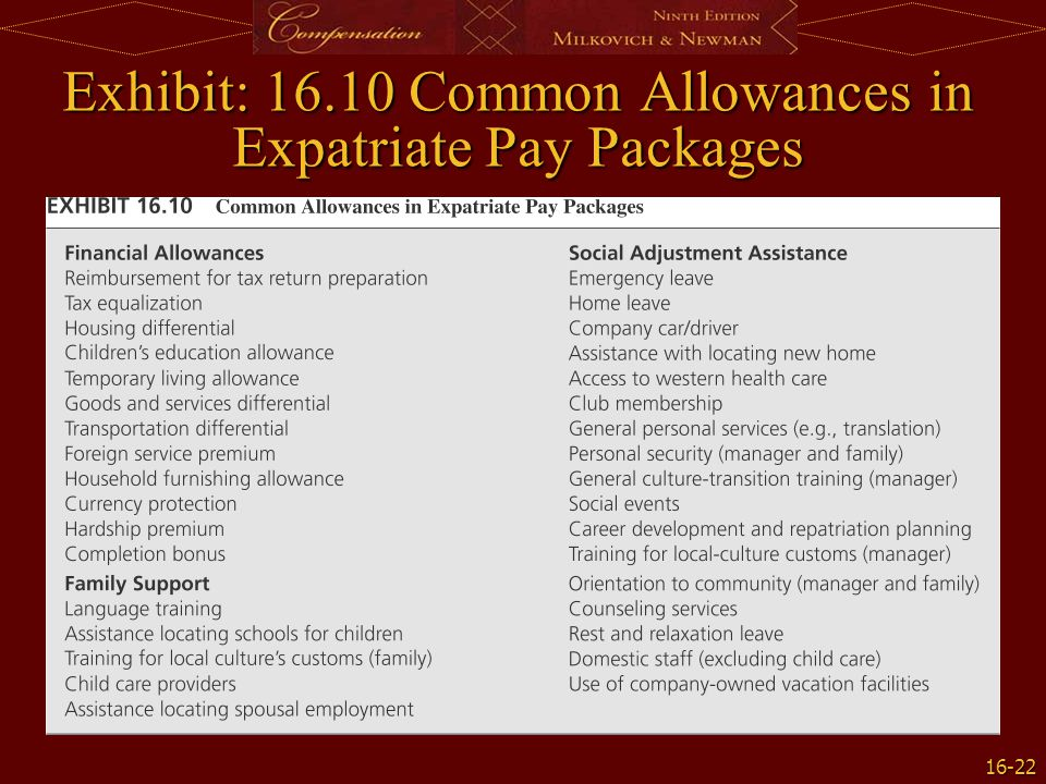 Exhibit: 16.10 Common Allowances in Expatriate Pay Packages