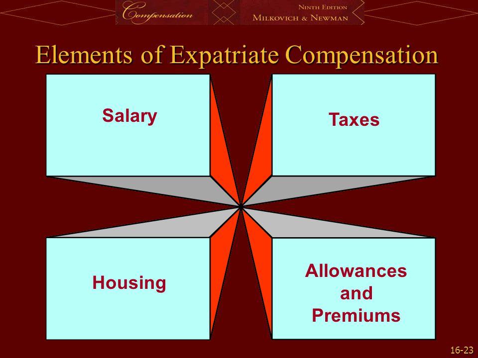 Elements of Expatriate Compensation