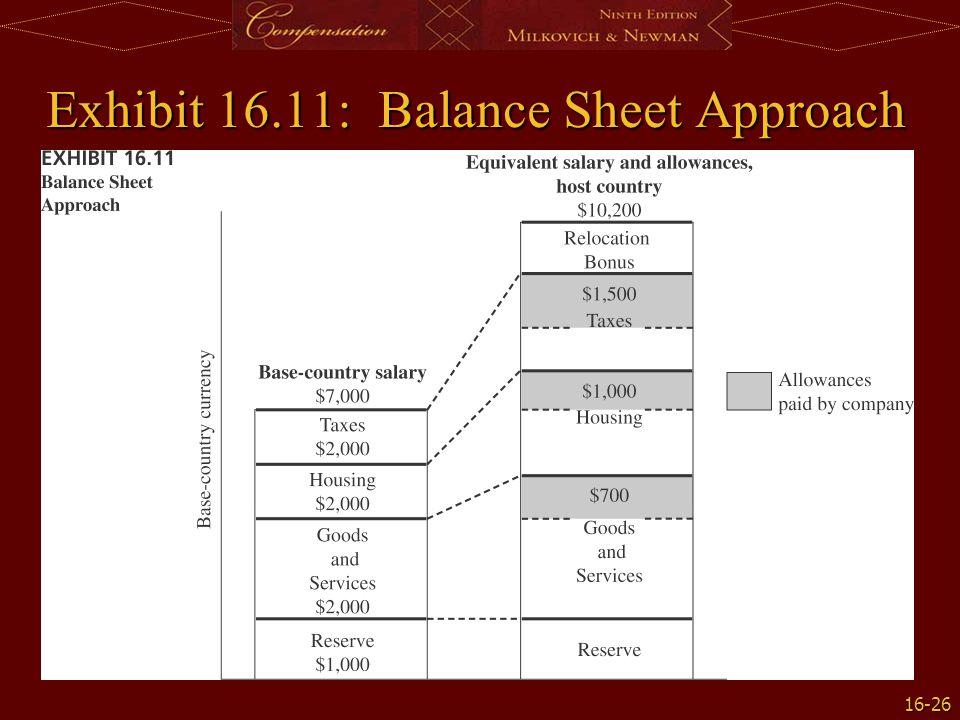 Exhibit 16.11: Balance Sheet Approach