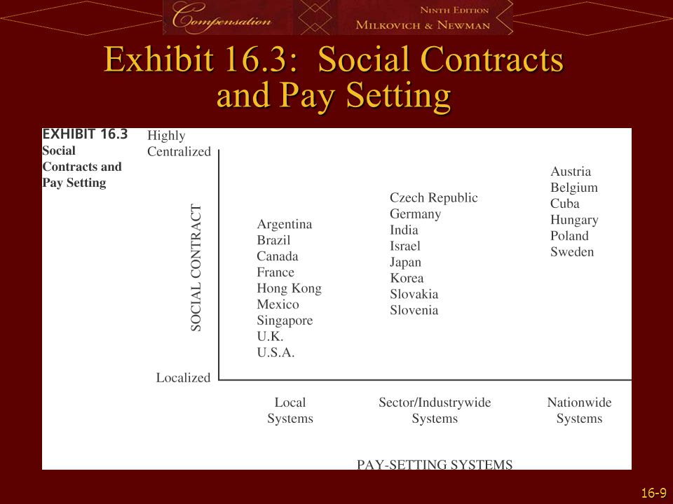 Exhibit 16.3: Social Contracts and Pay Setting