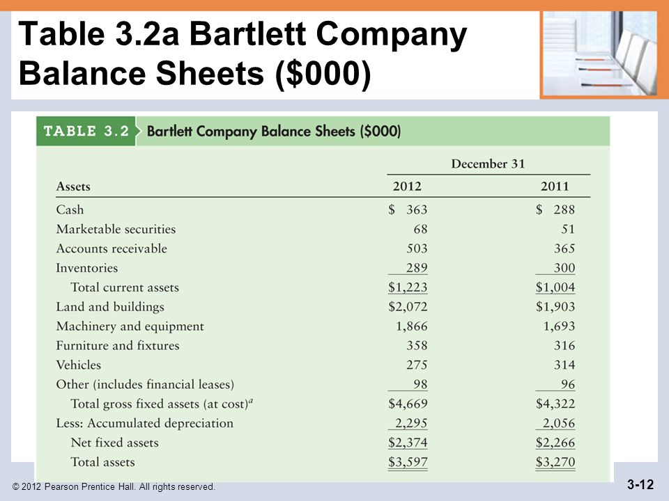 Table 3.2a Bartlett Company Balance Sheets ($000)