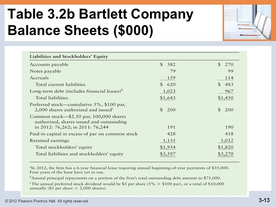 Table 3.2b Bartlett Company Balance Sheets ($000)