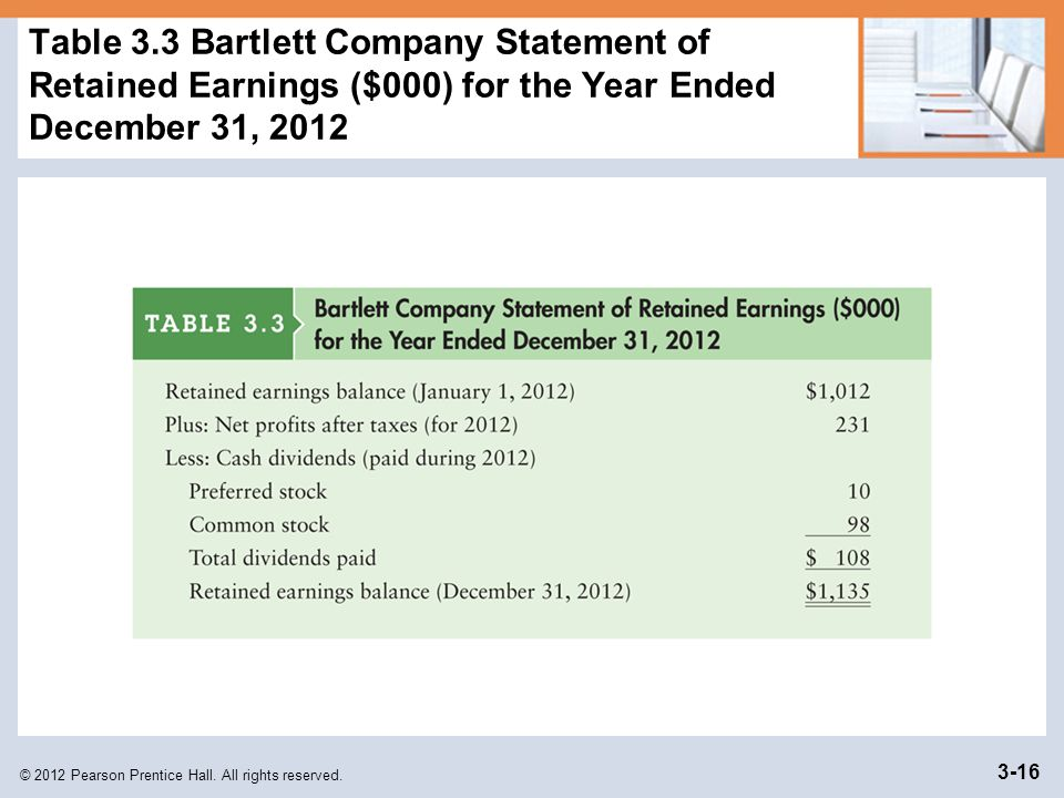 Table 3.3 Bartlett Company Statement of Retained Earnings ($000) for the Year Ended December 31, 2012