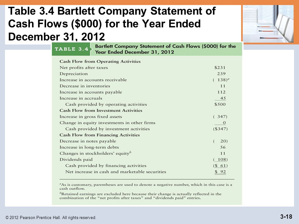 Table 3.4 Bartlett Company Statement of Cash Flows ($000) for the Year Ended December 31, 2012