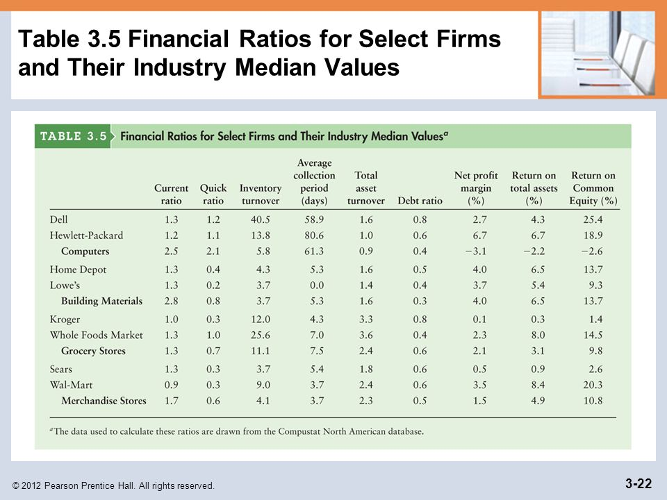 Table 3.5 Financial Ratios for Select Firms and Their Industry Median Values