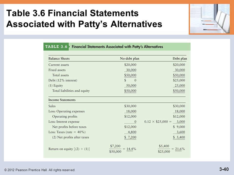 Table 3.6 Financial Statements Associated with Patty's Alternatives