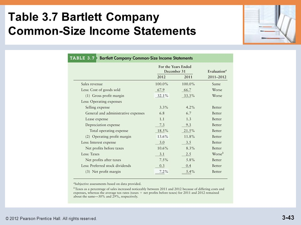 Table 3.7 Bartlett Company Common-Size Income Statements