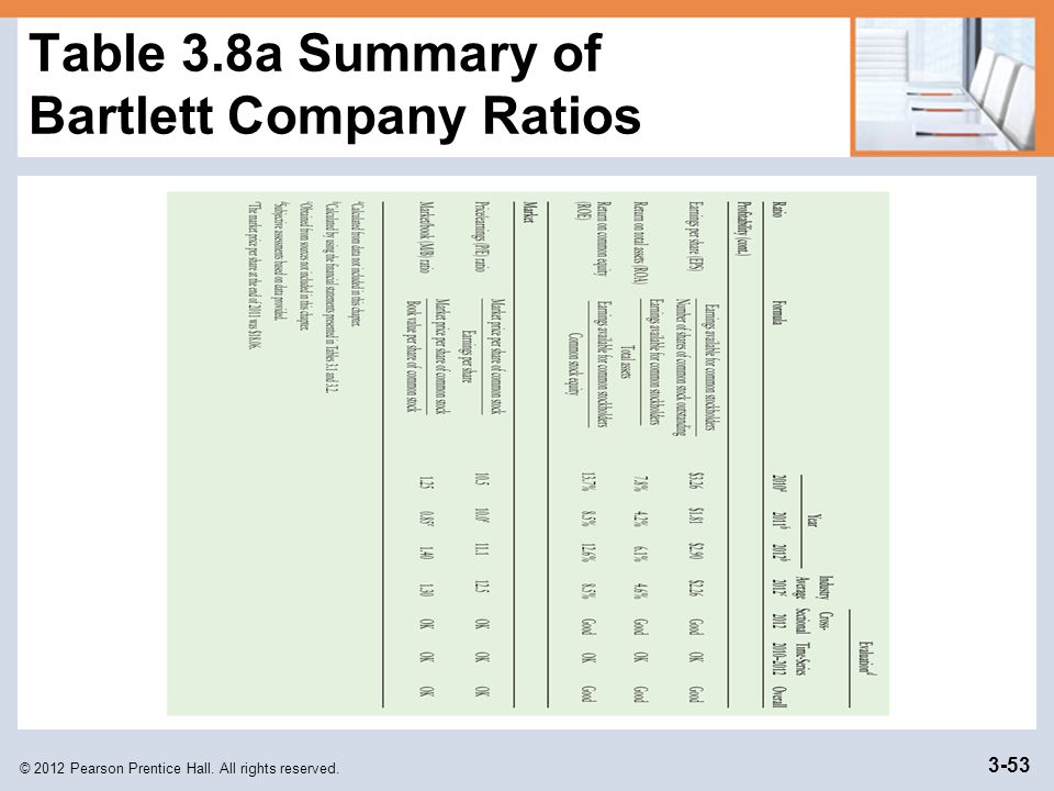 Table 3.8a Summary of Bartlett Company Ratios