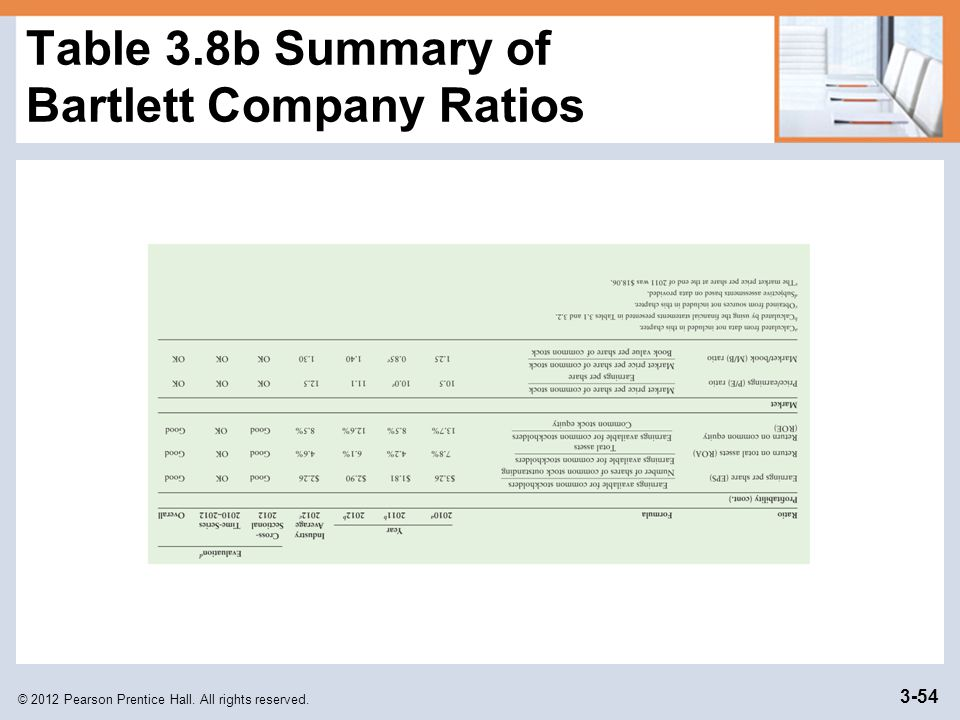 Table 3.8b Summary of Bartlett Company Ratios