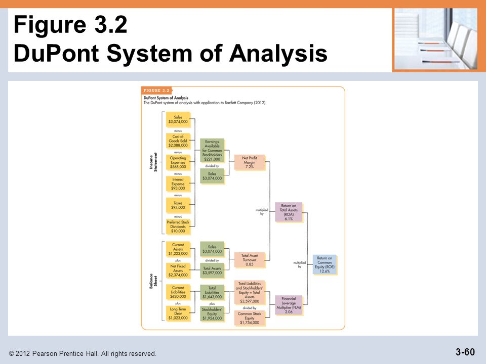 Figure 3.2 DuPont System of Analysis