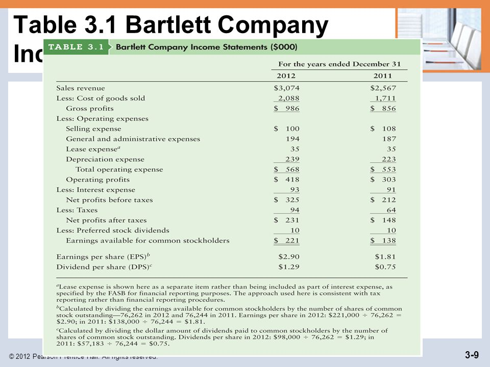Table 3.1 Bartlett Company Income Statements ($000)