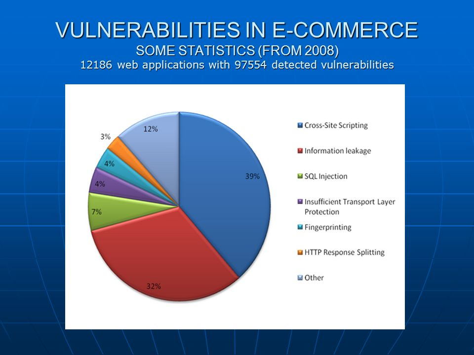 VULNERABILITIES IN E-COMMERCE SOME STATISTICS (FROM 2008) 12186 web applications with 97554 detected vulnerabilities