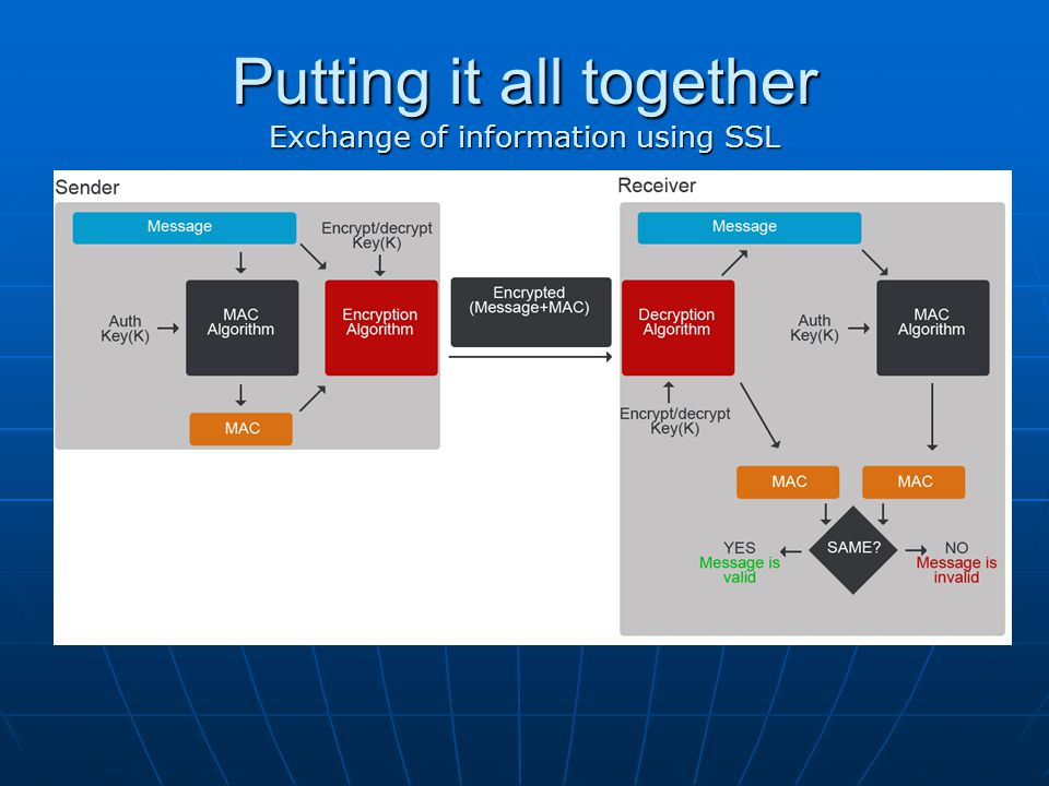 Putting it all together Exchange of information using SSL