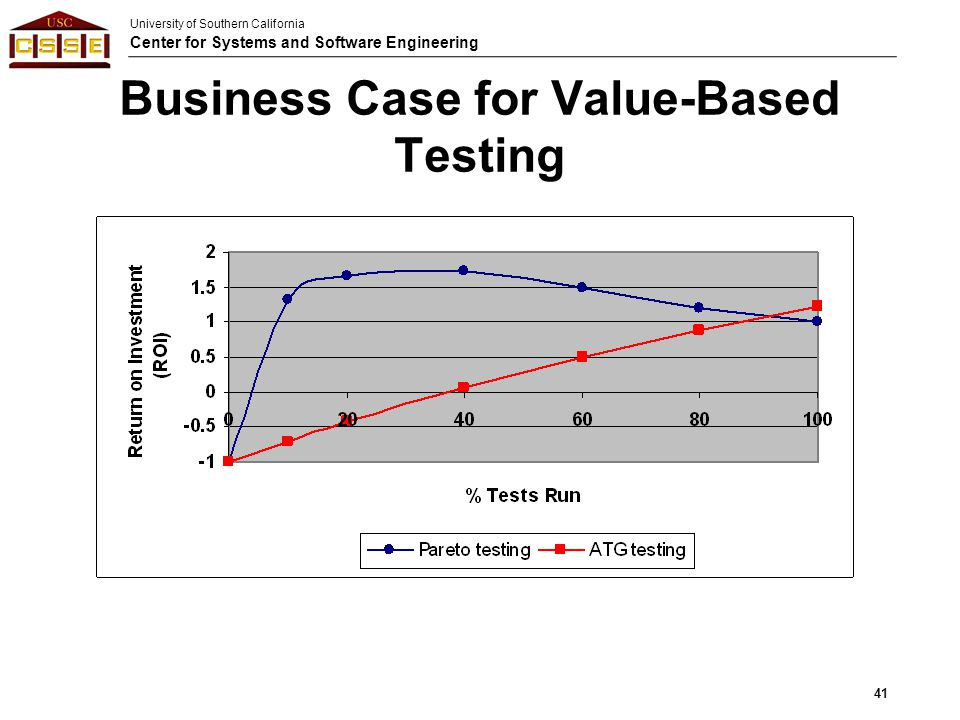Business Case for Value-Based Testing