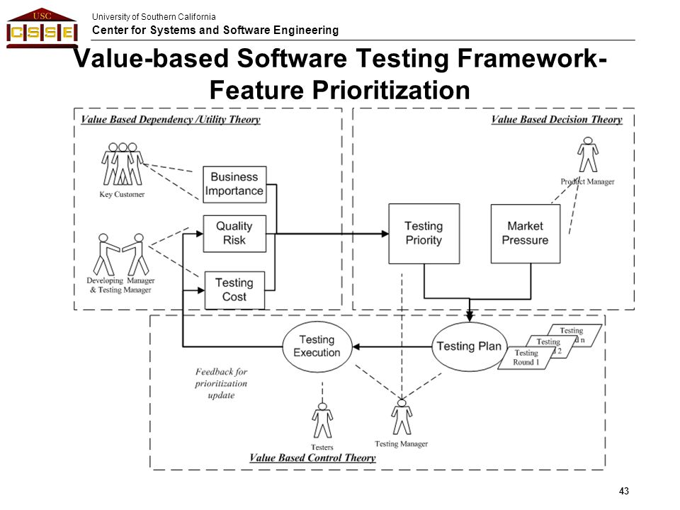 Value-based Software Testing Framework- Feature Prioritization