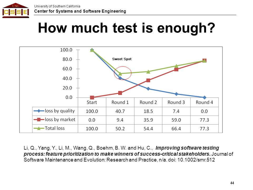 How much test is enough