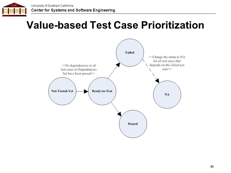 Value-based Test Case Prioritization