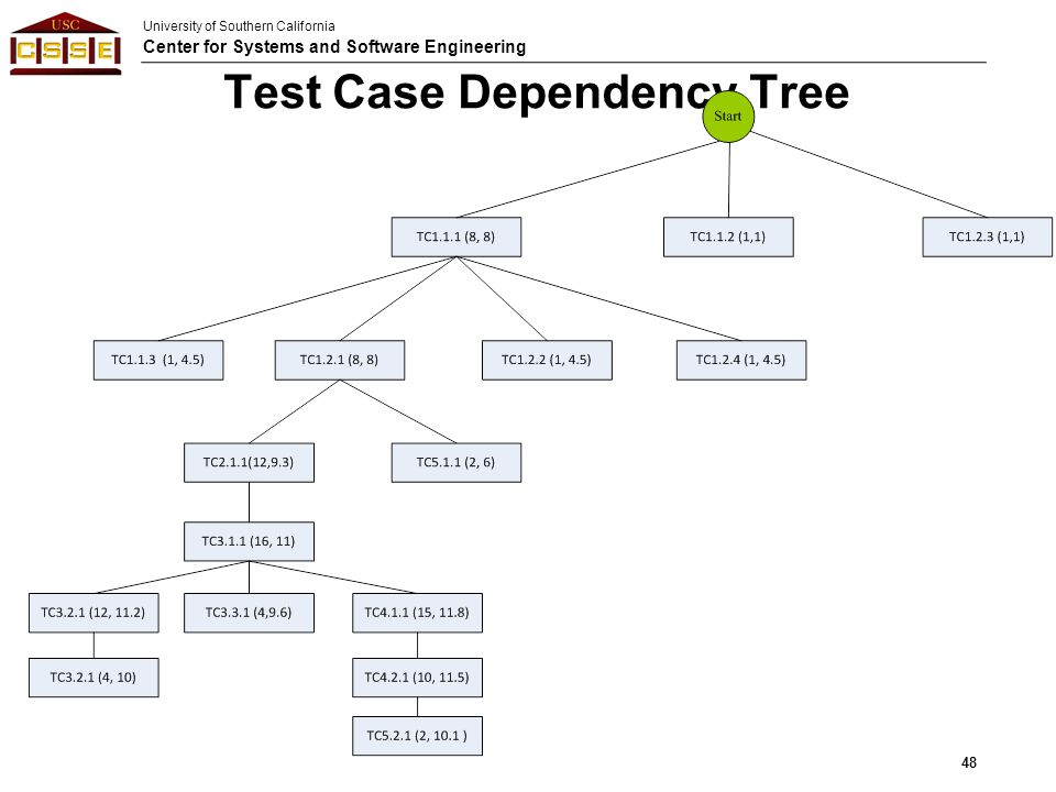 Test Case Dependency Tree