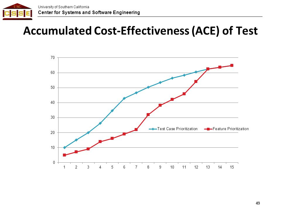 Accumulated Cost-Effectiveness (ACE) of Test