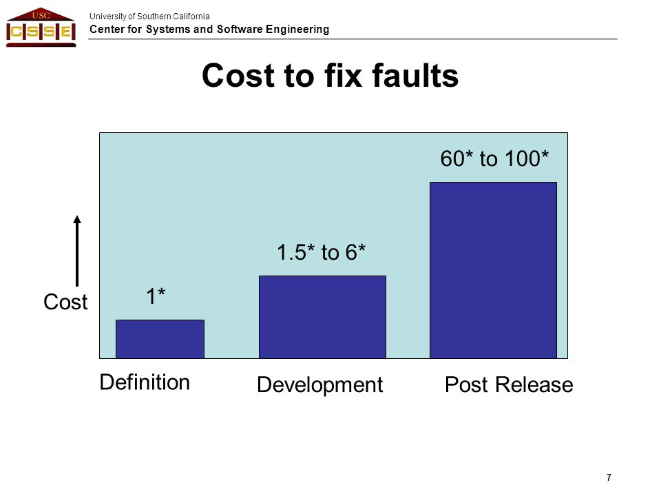 Cost to fix faults 60* to 100* 1.5* to 6* 1* Cost Definition