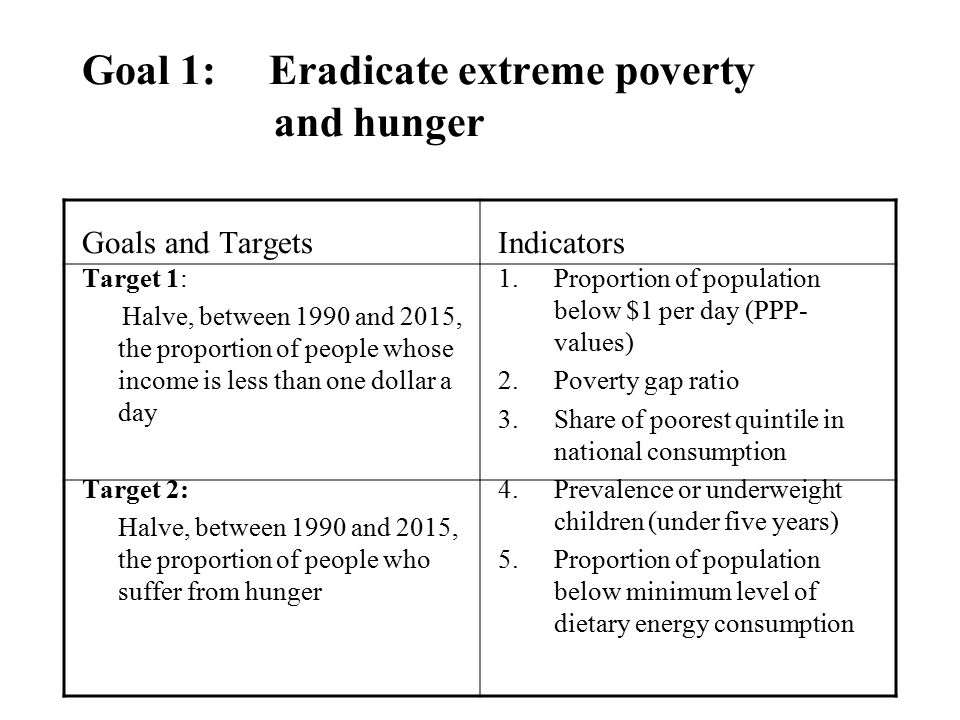Goal 1: Eradicate extreme poverty. and hunger Goals and Targets