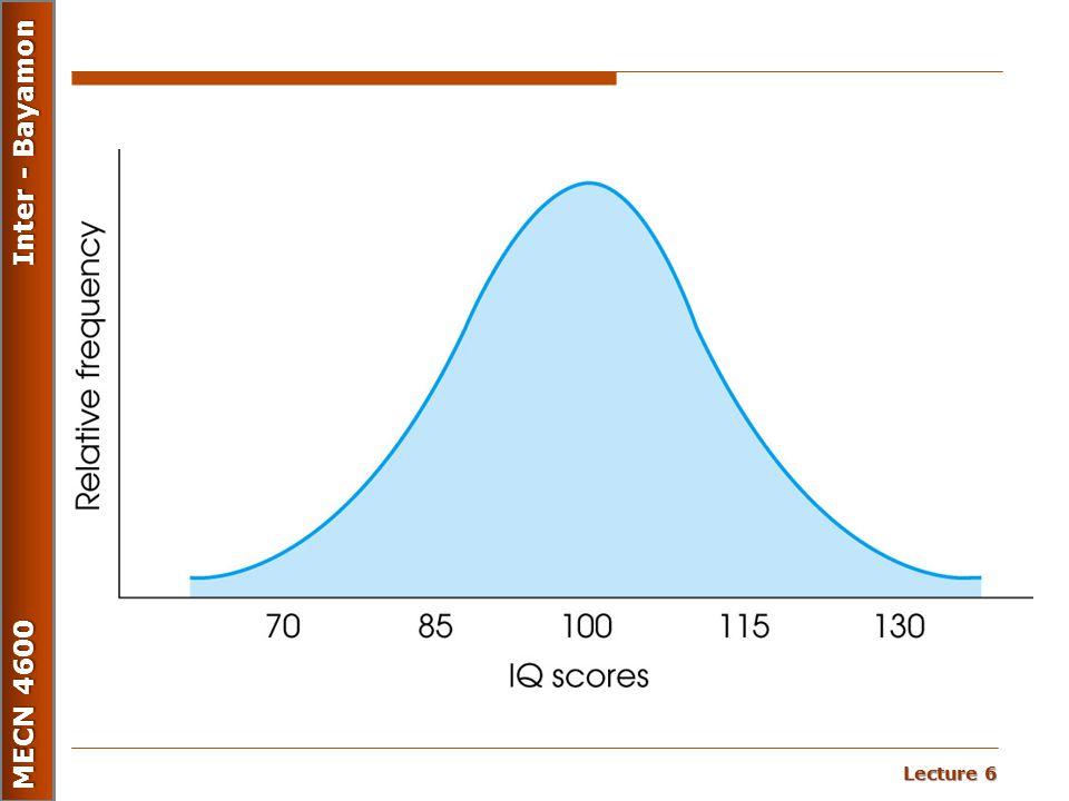 Figure 2.9 The population distribution of IQ scores: an example of a normal distribution.