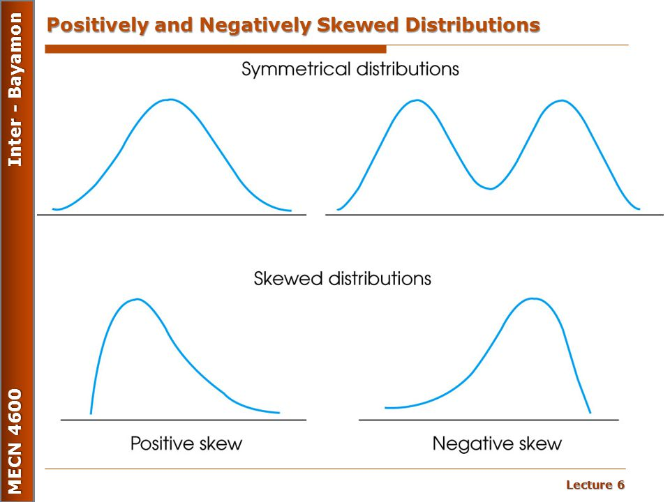 Positively and Negatively Skewed Distributions