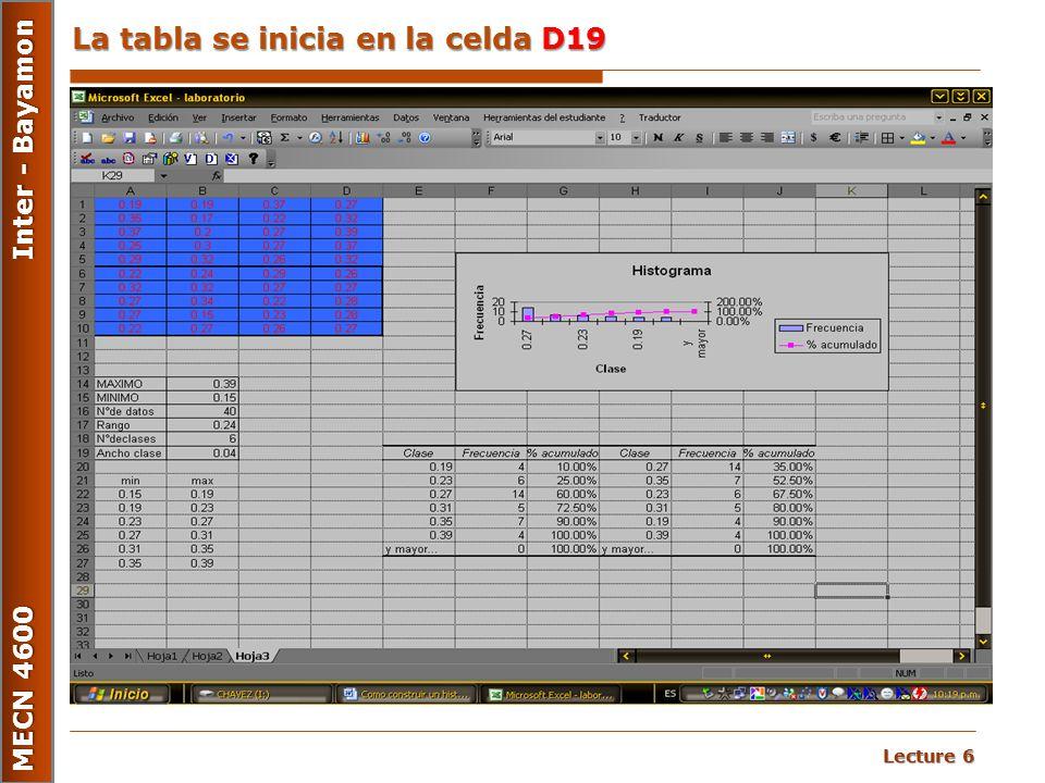 La tabla se inicia en la celda D19