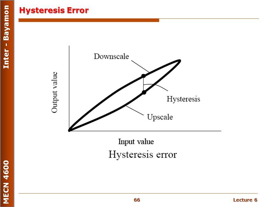 Hysteresis Error