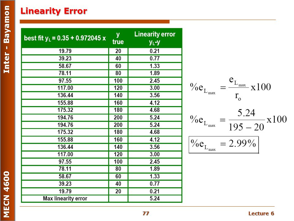 Linearity Error