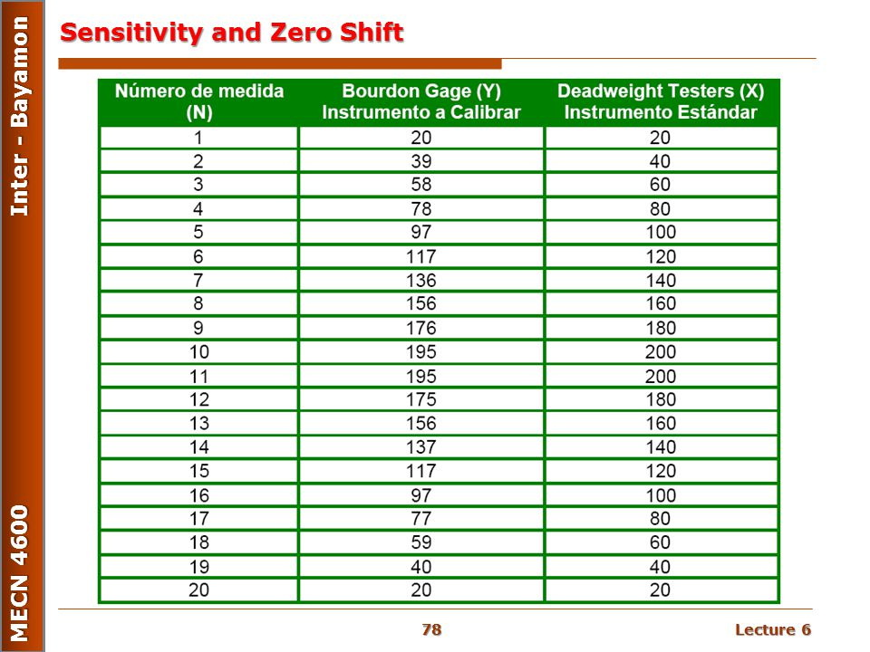 Sensitivity and Zero Shift