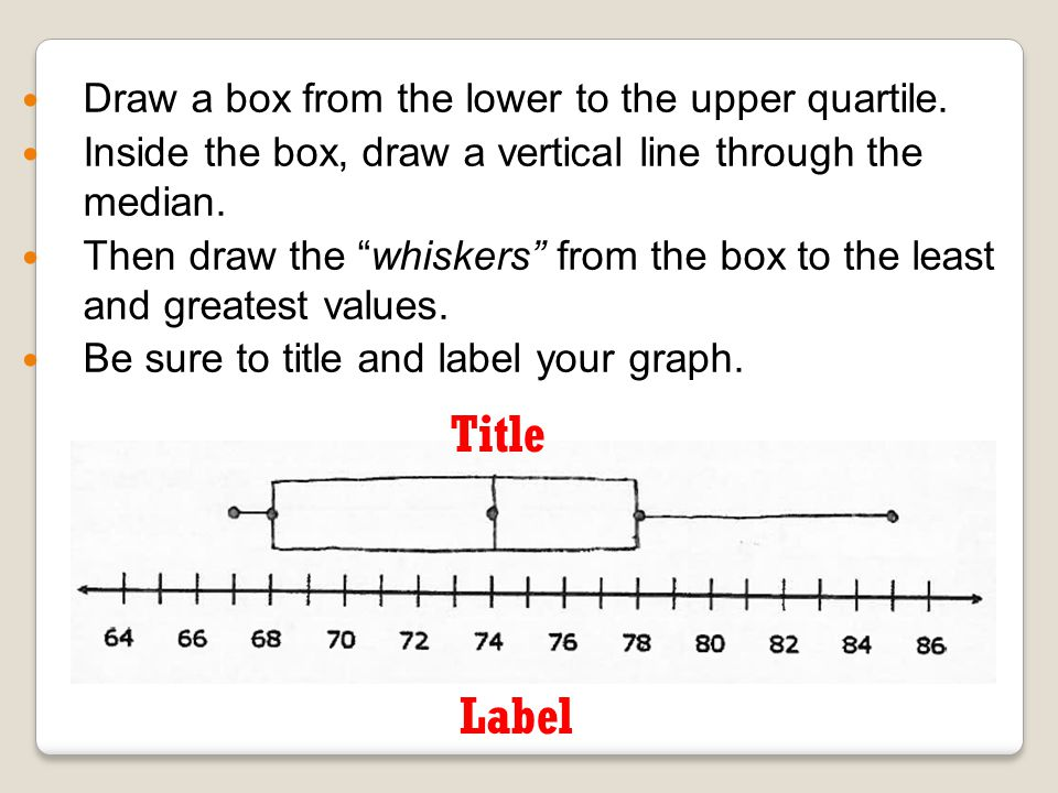 Title Label Draw a box from the lower to the upper quartile.