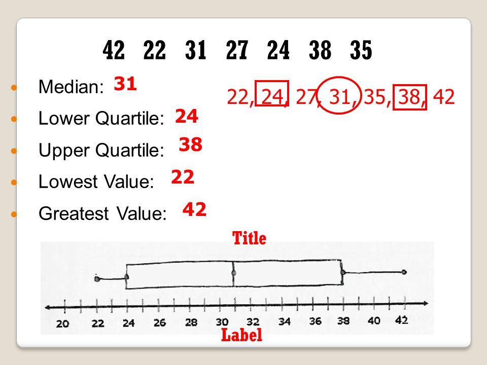 42 22 31 27 24 38 35 Median: Lower Quartile: Upper Quartile: Lowest Value: Greatest Value: